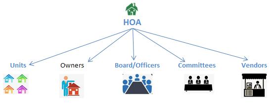 HOA Management System - HOA Directories
