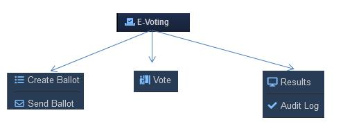 RunHOA E-Voting