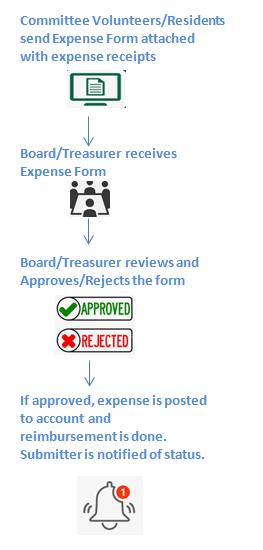 HOA Management System: RunHOA Expense Form